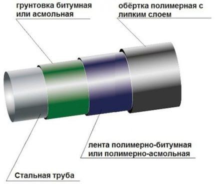 Защитные оболочки стальной трубы