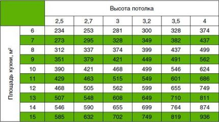 Таблица нужной мощности вытяжки