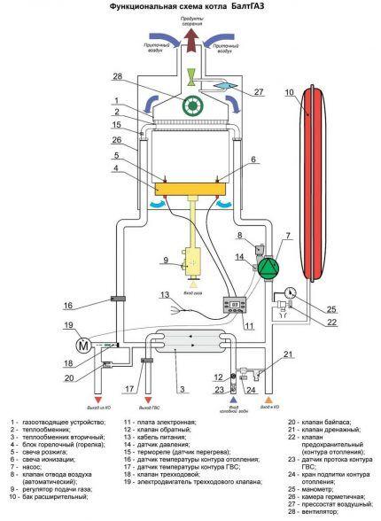 Схема котла Балтгаз