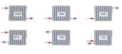 Эффективность радиатора зависит от подключения