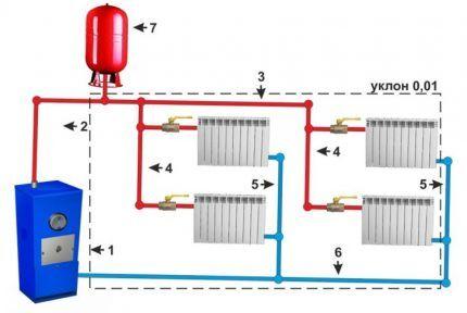 Гравитационная двухтрубная схема отопления