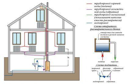Открытая система отопления двухэтажного дома