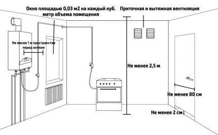 Требования к газовой котельной
