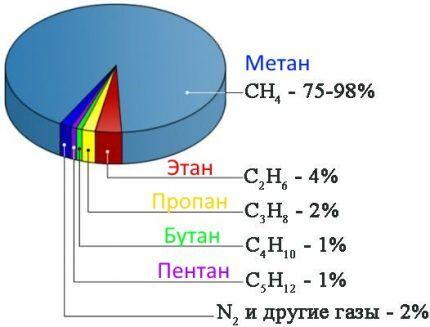 Состав газа в процентом соотношении