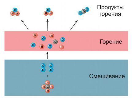 Процесс горения газа