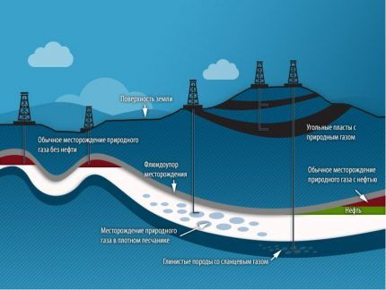Газовые месторождения