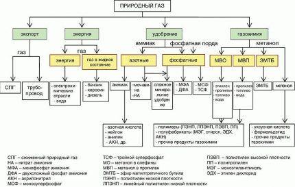 Схема переработки газа