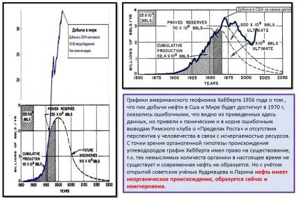 Прогноз мировой добычи газа