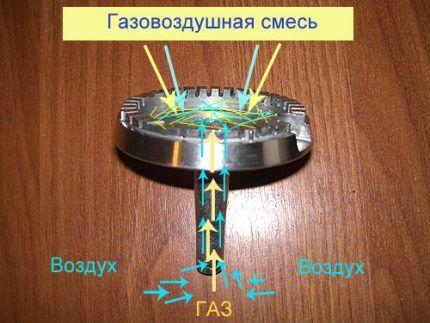 Назначение жиклера