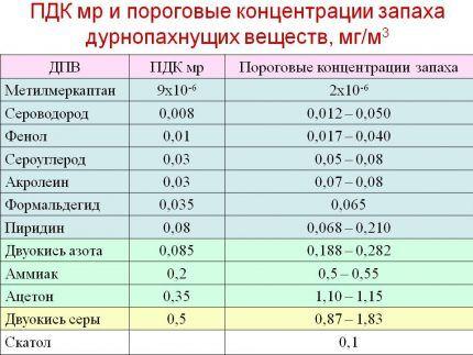 Показатели допустимой концентрации вредных веществ