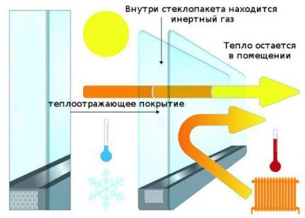 Энергосбережение в металлопластиковых окнах