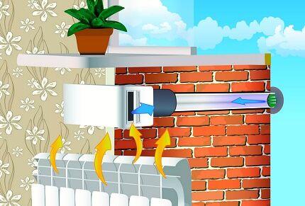 Приточный клапан над радиатором