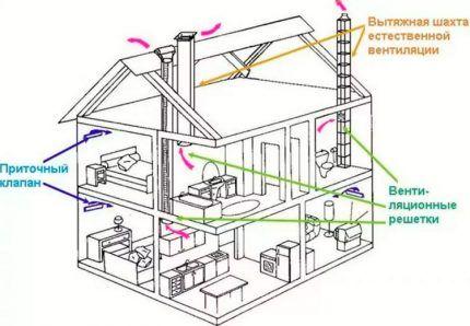 Схема естественного вентилирования канального типа