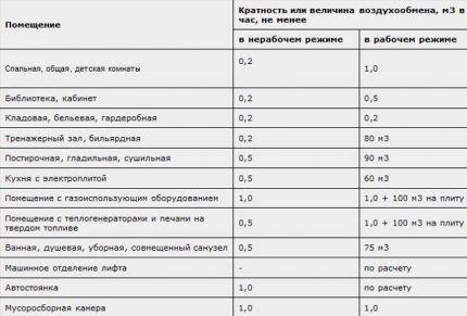 Таблица с нормами воздухообмена