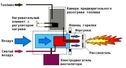 Схема работы наддувной горелки