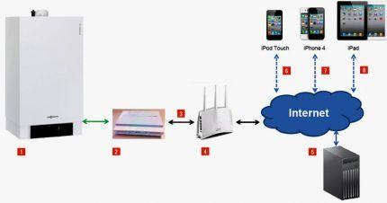 Схема подключения интернет-термостата