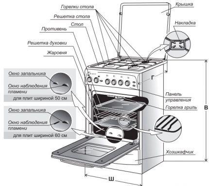 Комплектация газовой плиты