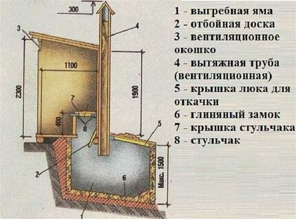 Туалет с вентиляцией