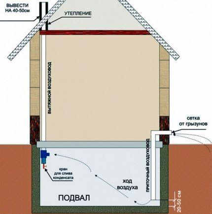 Рисунок вентиляции частного дома