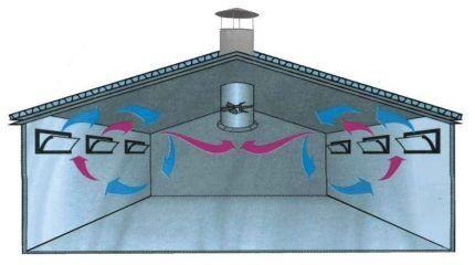 Крышная вентиляция