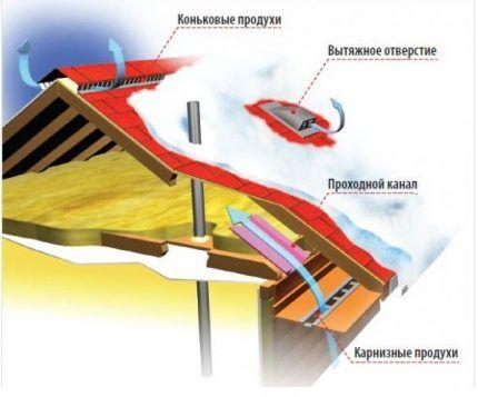 Схема циркуляции воздуха под крышей