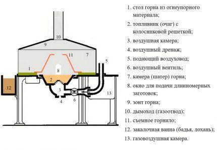 Схема устройства кузнечного горна