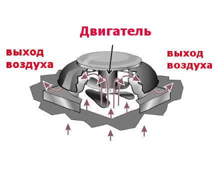 Крышный вентилятор осевой