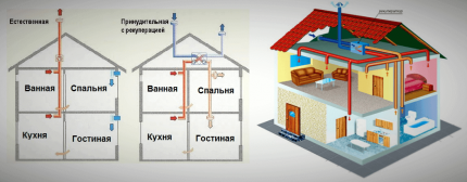 Схемы естественного и принудительного вентилирования