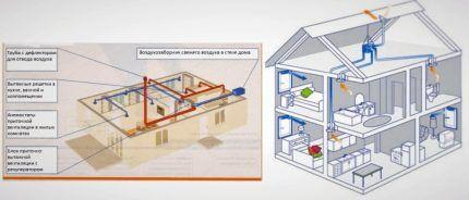 Схема для расчета сечения и длины воздуховодов