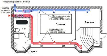 Схема для расчетов и укладки вентиляционной системы