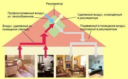 Схема вентиляции с рекуперационной установкой