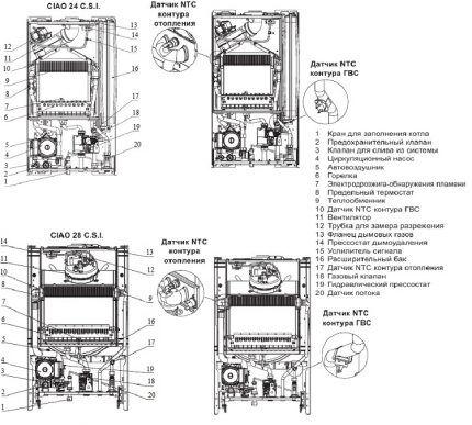 Устройство газовых котлов марки Беретта