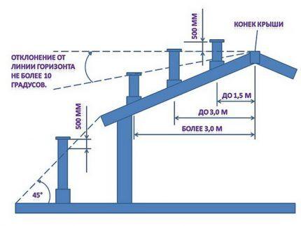 Высота вентиляционной трубы