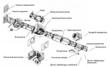 Схема устройства приточной вентиляции
