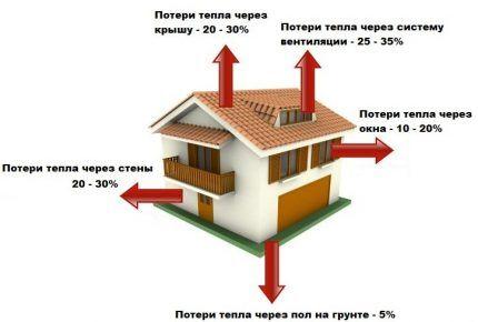 Схема потерь тепла в жилом доме