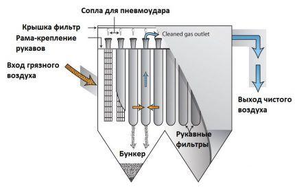 Схема строения рукавного фильтра