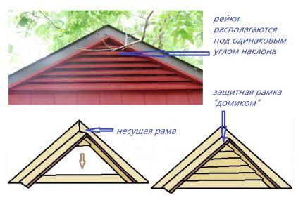 Схема с низкой крышей