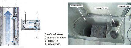 Схема вентканала