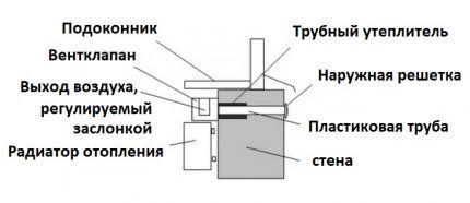 Схема установки приточного клапана под окном