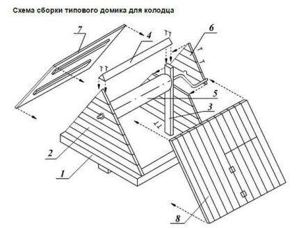 Устройство домика для колодца