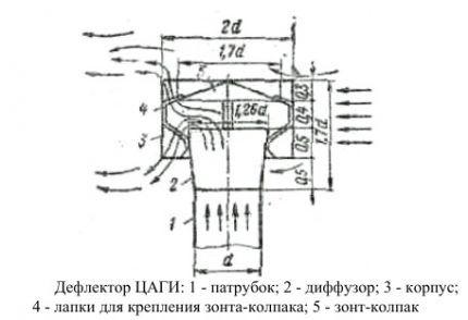 Вентиляционный колпак ЦАГИ
