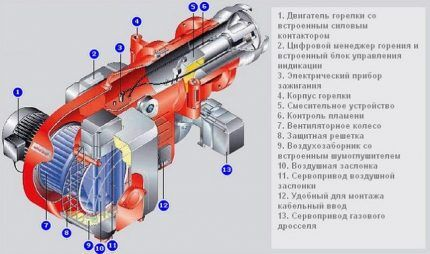 Схема турбированной горелки для газового котла
