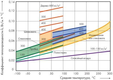 График изменения коэффициента теплопроводности