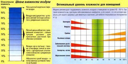Шкала для определения оптимальной влажности воздуха