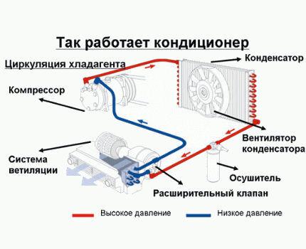 Как работает сплит-система