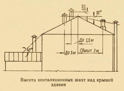 Нормы для высоты вентиляционных выходом