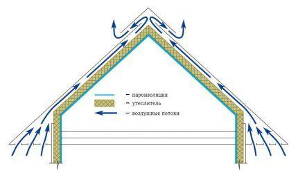 Схема воздухообмена в кровле