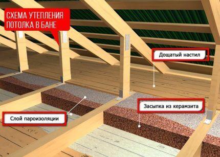 Утепление потолка над предбанником
