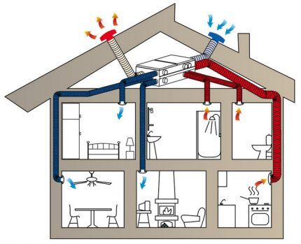 Вариант естественной вентиляции в доме из СИП