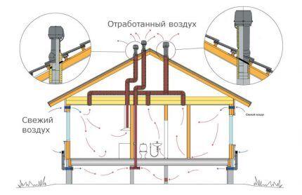 Хорошая механическая вентиляция для жилья из СИП панелей
